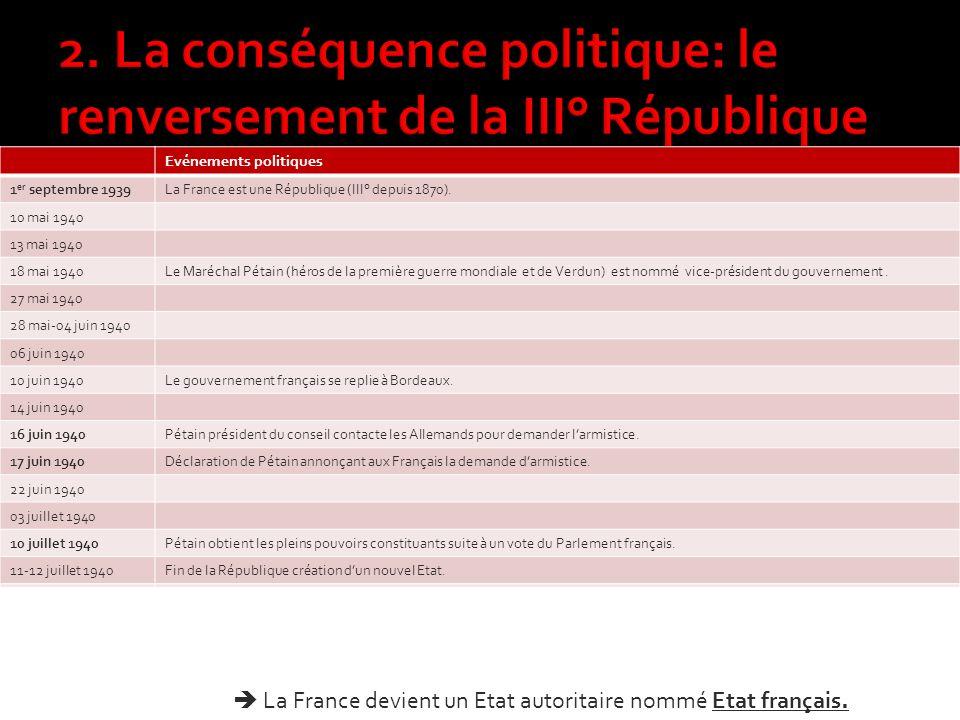 2. La conséquence politique: le renversement de la III° République