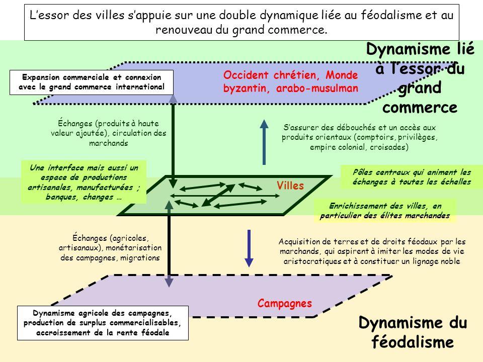 Dynamisme lié à l'essor du grand commerce Dynamisme du féodalisme
