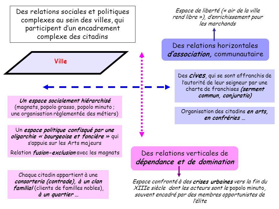 Des relations horizontales d'association, communautaire