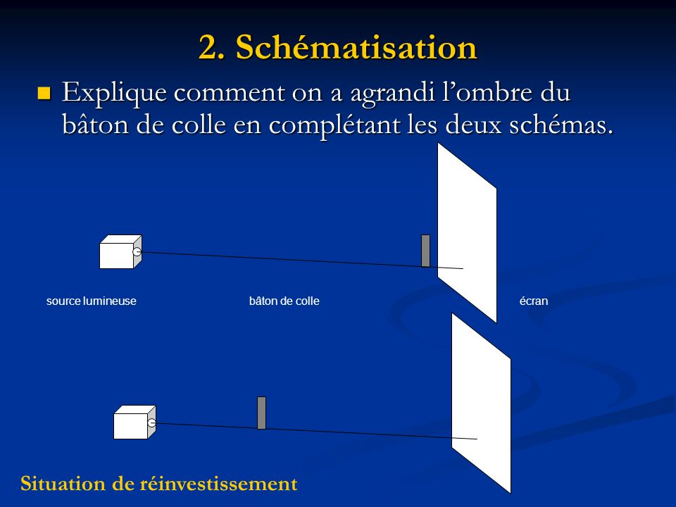 2. Schématisation Explique comment on a agrandi l'ombre du bâton de colle en complétant les deux schémas.