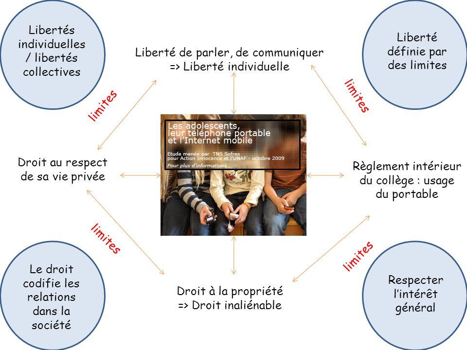 Libertés individuelles / libertés collectives
