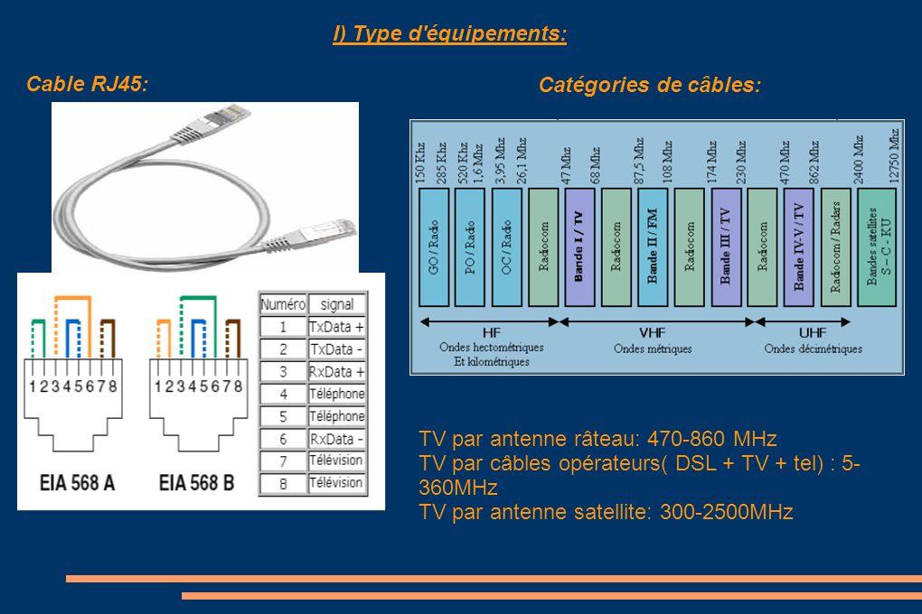 I) Type d équipements: Cable RJ45: Catégories de câbles: TV par antenne râteau: 470-860 MHz. TV par câbles opérateurs( DSL + TV + tel) : 5-360MHz.