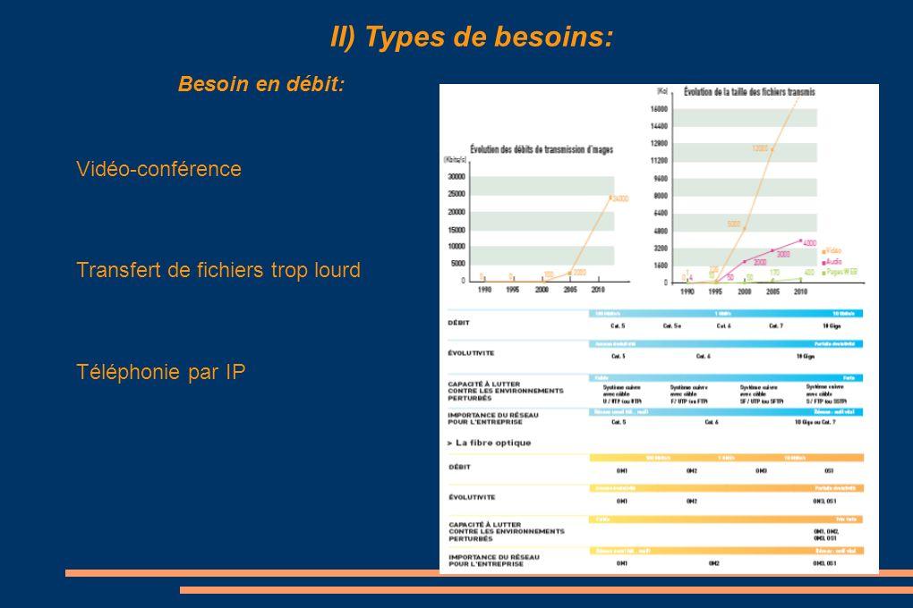 II) Types de besoins: Besoin en débit: Vidéo-conférence