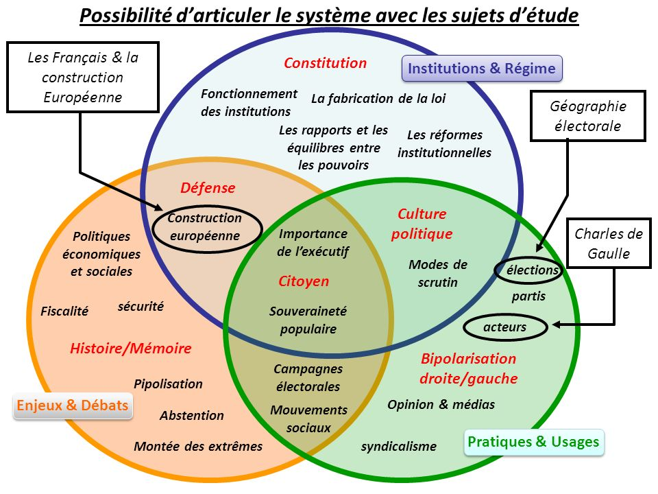 Possibilité d'articuler le système avec les sujets d'étude