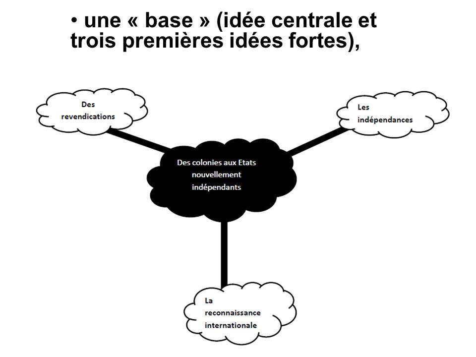 une « base » (idée centrale et trois premières idées fortes),