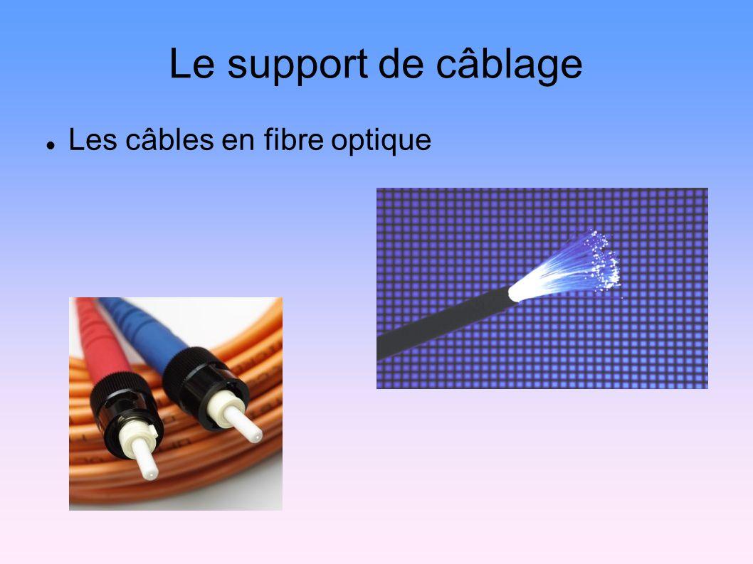 Le support de câblage Les câbles en fibre optique 10