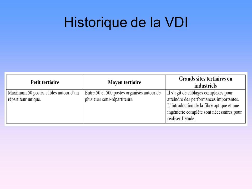 Historique de la VDI 4
