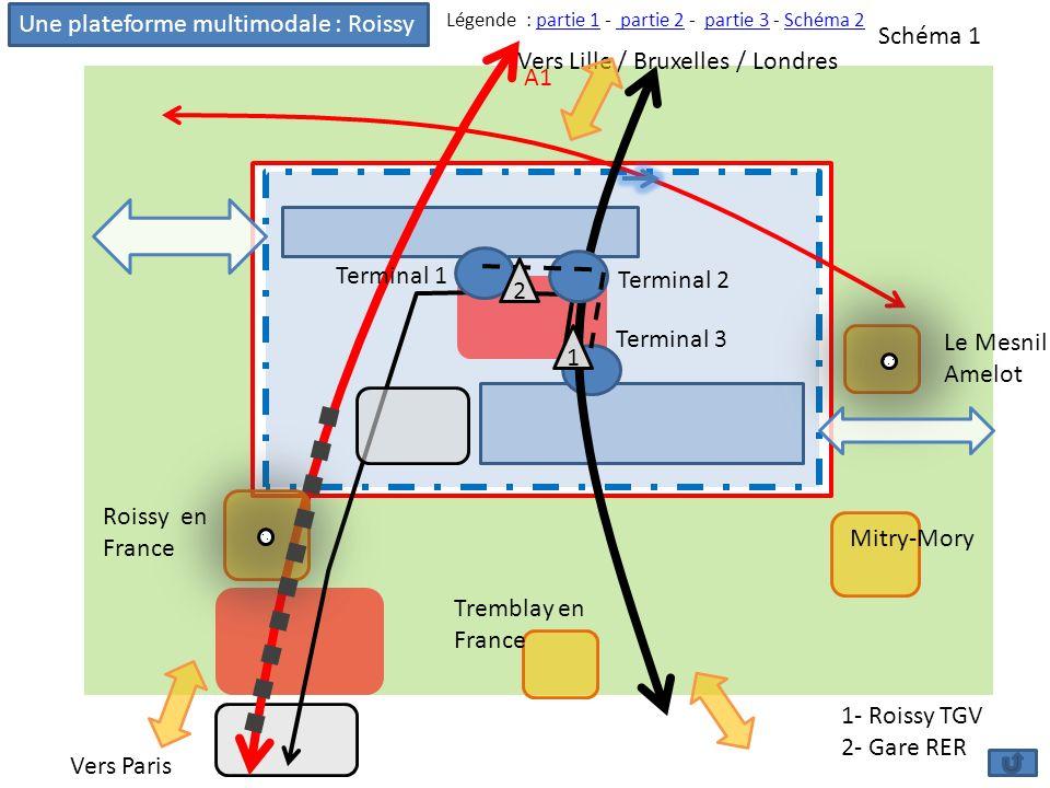 Une plateforme multimodale : Roissy Schéma 1