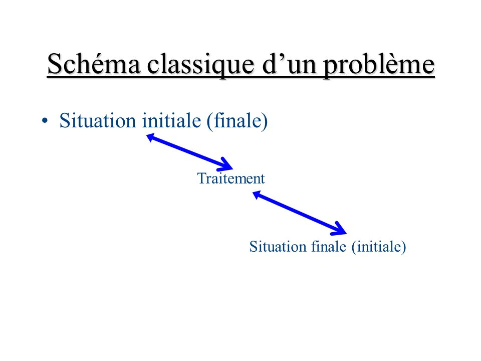 Schéma classique d'un problème