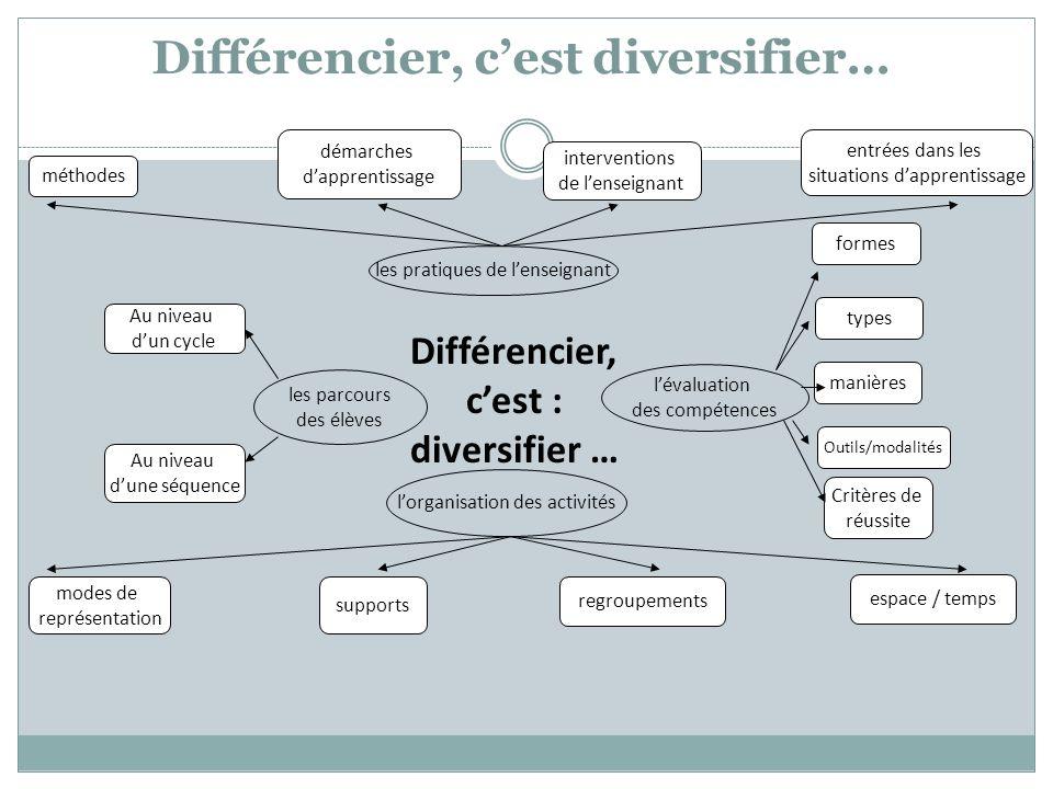 Différencier, c'est diversifier… Différencier, c'est : diversifier …