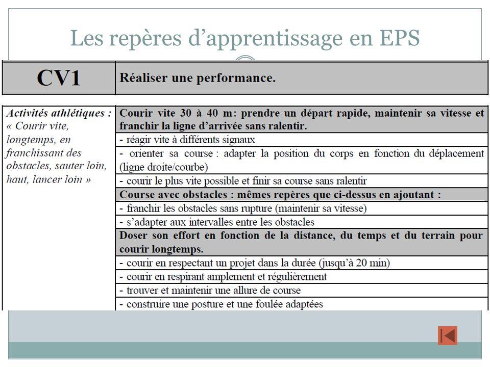 Les repères d'apprentissage en EPS