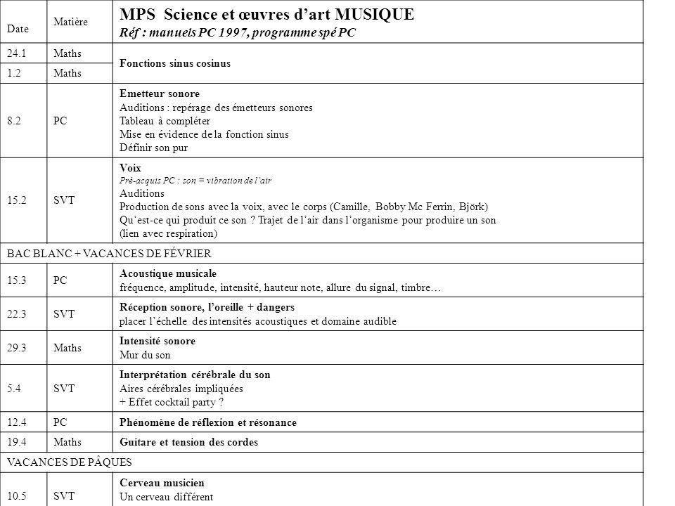 MPS Science et œuvres d'art MUSIQUE