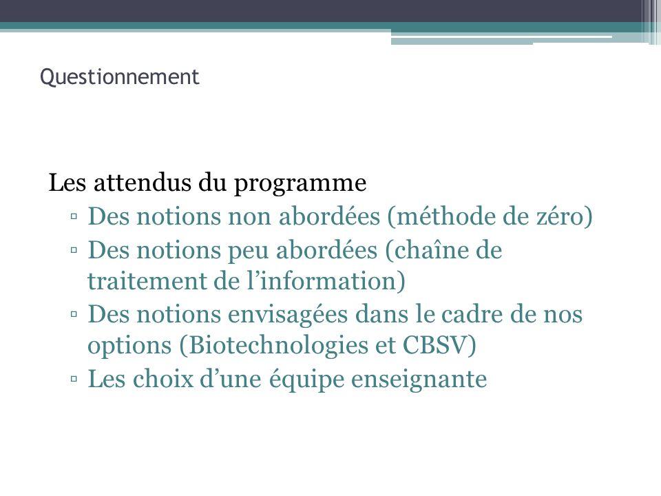 Les attendus du programme Des notions non abordées (méthode de zéro)