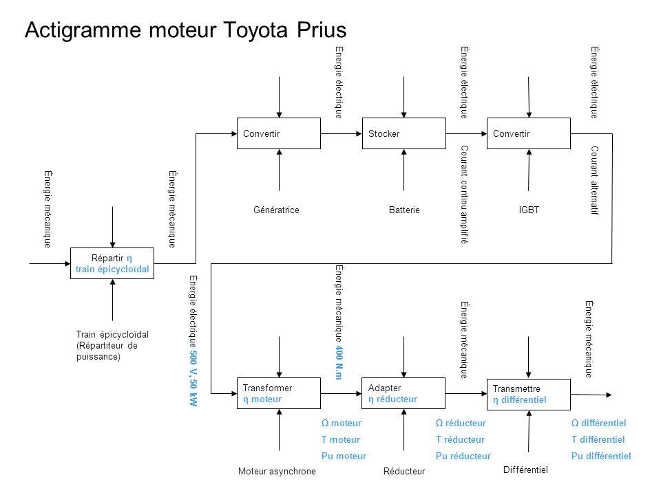 Actigramme moteur Toyota Prius