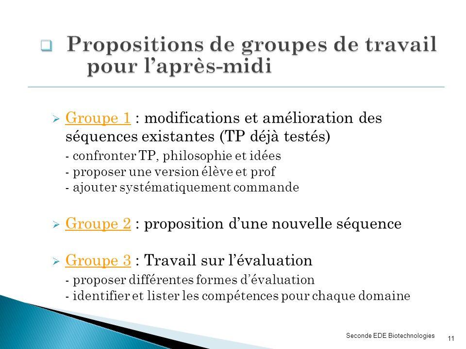 Propositions de groupes de travail pour l'après-midi
