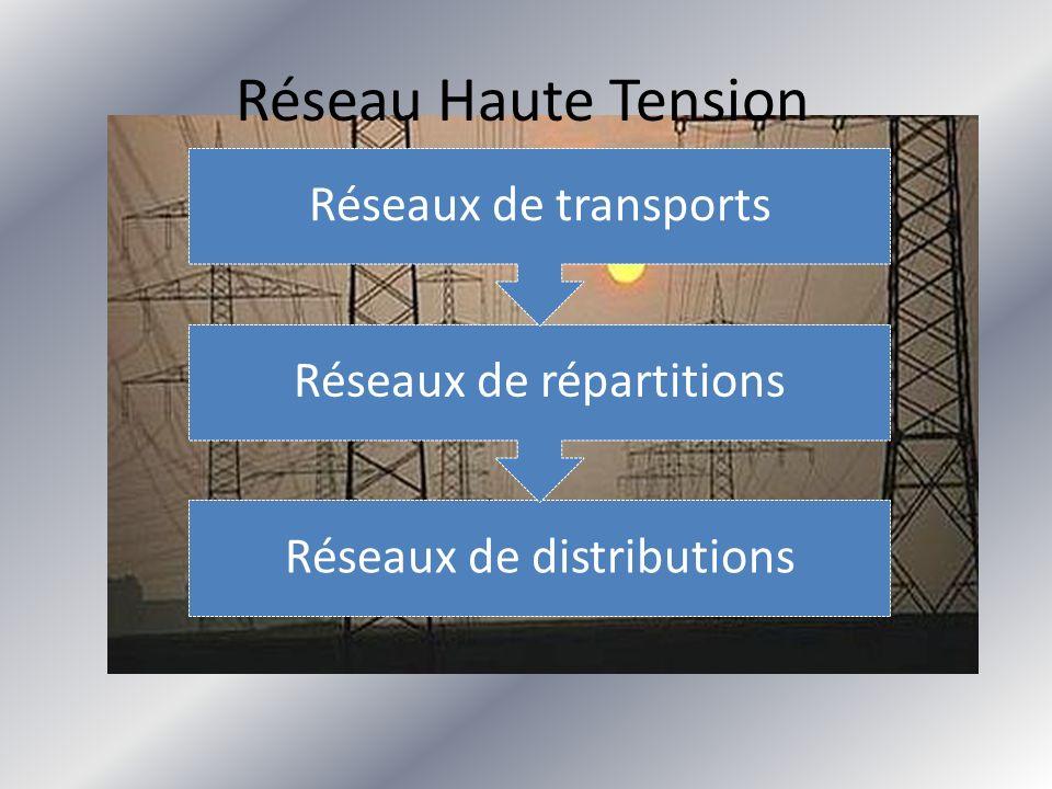 Réseau Haute Tension Réseaux de transports Réseaux de répartitions