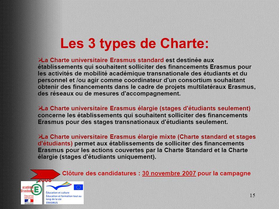 Les 3 types de Charte: