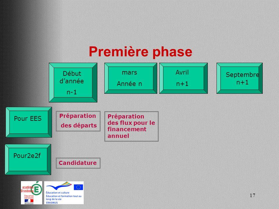 Première phase Début d'année n-1 mars Année n Avril n+1 Septembre n+1