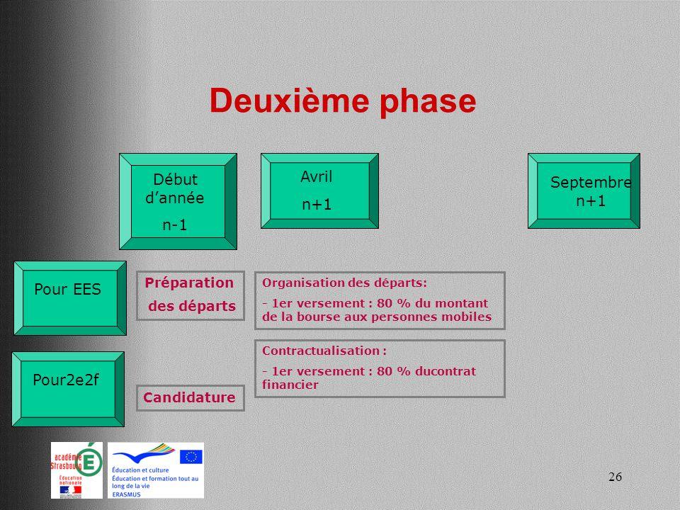 Deuxième phase Avril Début d'année Septembre n+1 n+1 n-1 Pour EES