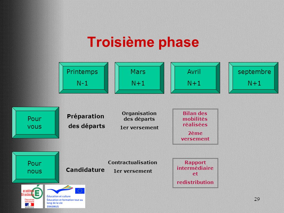 Troisième phase Printemps N-1 Avril N+1 septembre N+1 Mars N+1