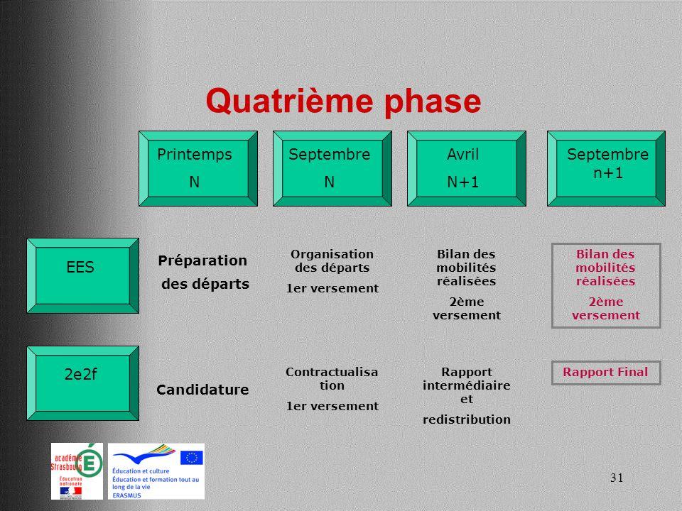 Quatrième phase Printemps N Avril N+1 Septembre n+1 Septembre N EES