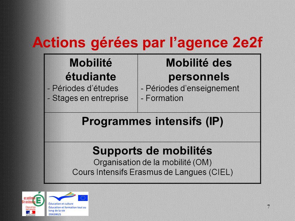 Actions gérées par l'agence 2e2f