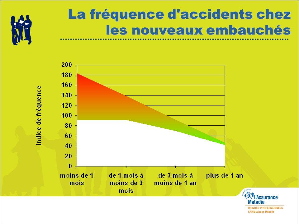 La fréquence d accidents chez les nouveaux embauchés