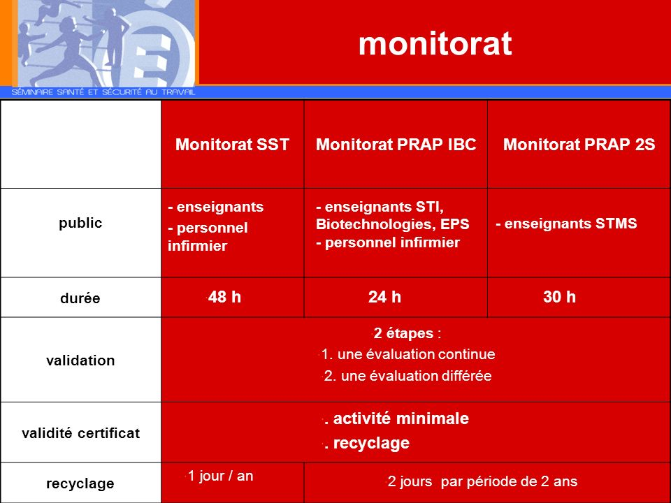 monitorat Monitorat SST Monitorat PRAP IBC Monitorat PRAP 2S 48 h 24 h