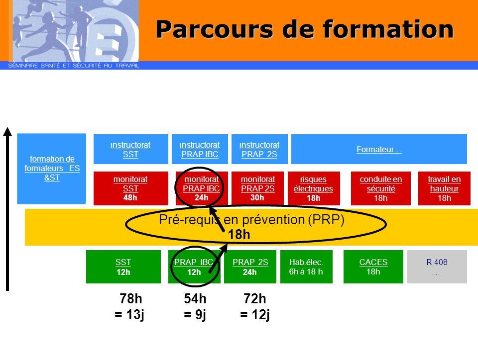 Parcours de formation Pré-requis en prévention (PRP) 18h 78h = 13j