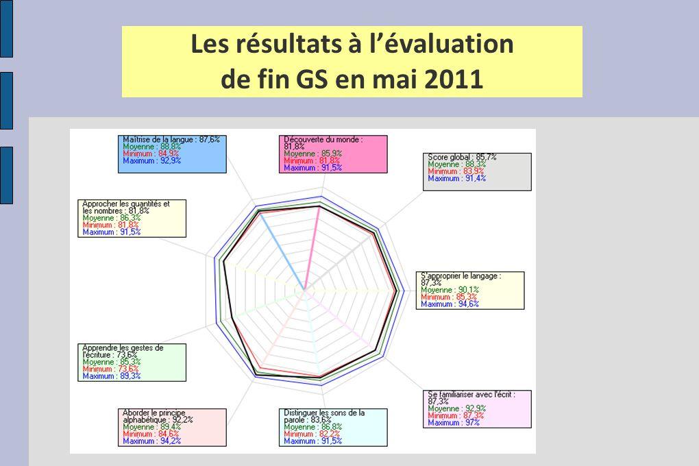 Les résultats à l'évaluation de fin GS en mai 2011