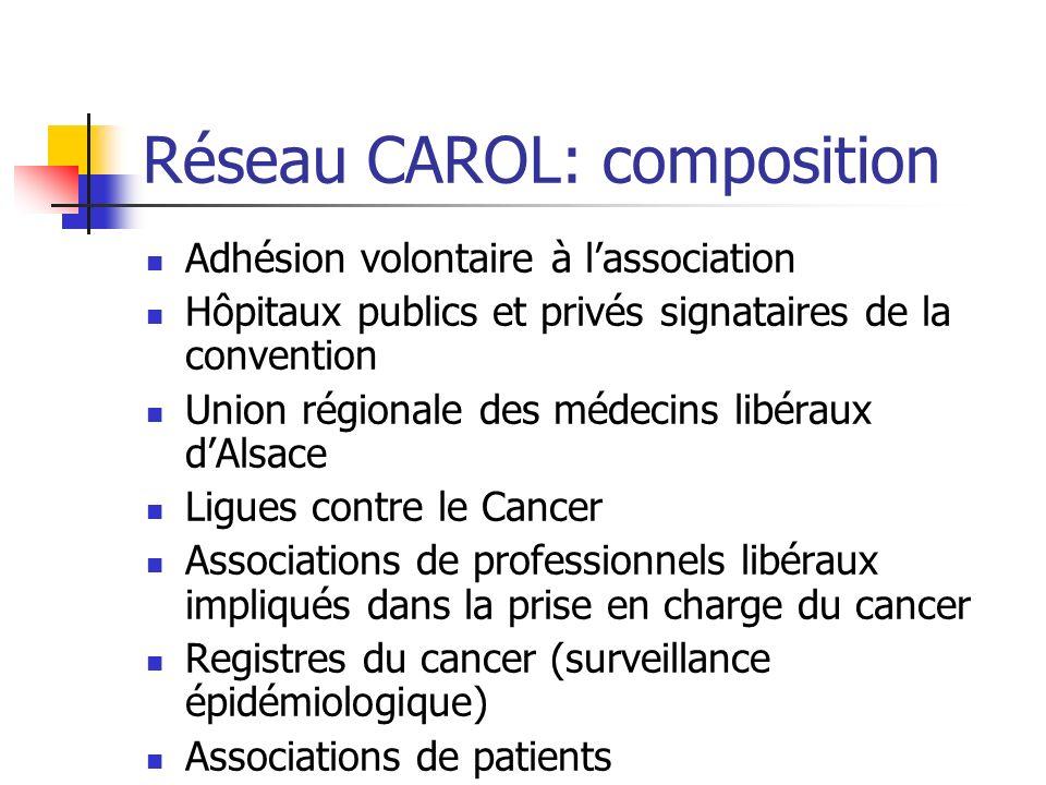 Réseau CAROL: composition