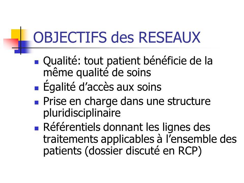 OBJECTIFS des RESEAUX Qualité: tout patient bénéficie de la même qualité de soins. Égalité d'accès aux soins.
