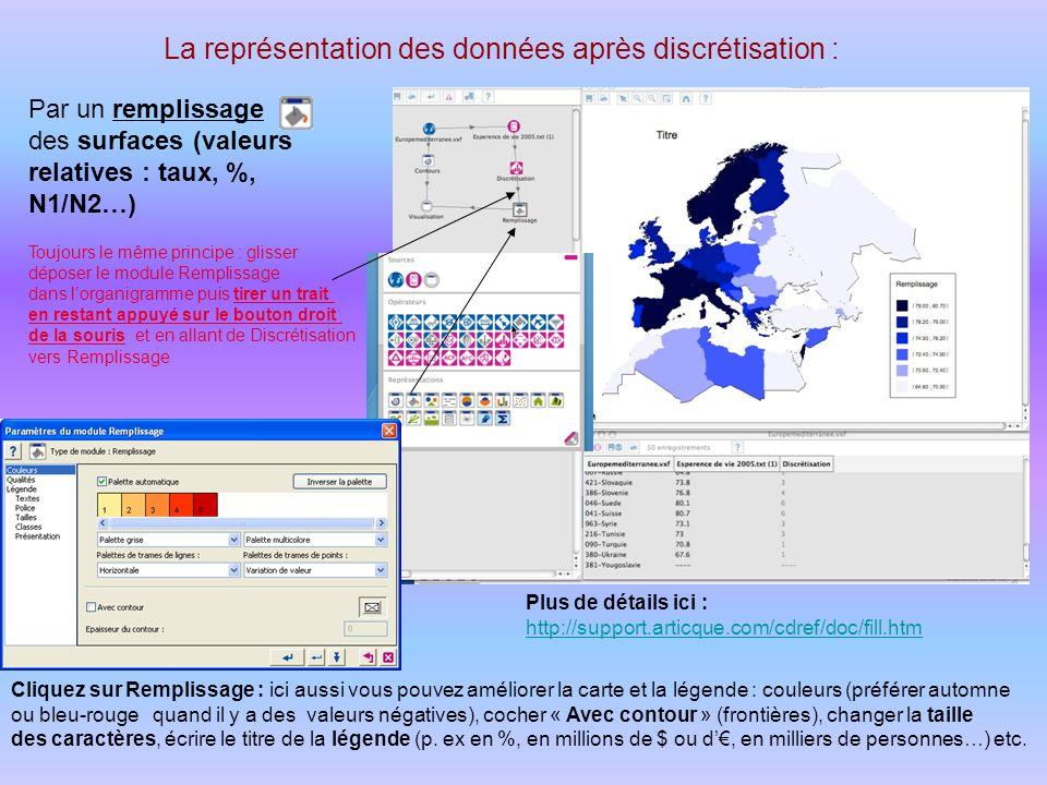 La représentation des données après discrétisation :