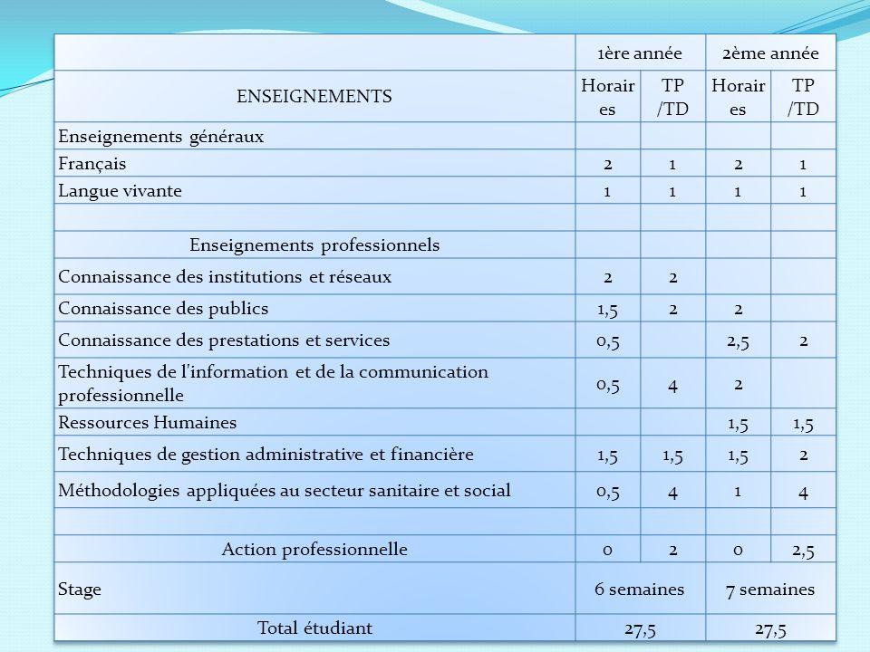Enseignements généraux Français 2 1 Langue vivante