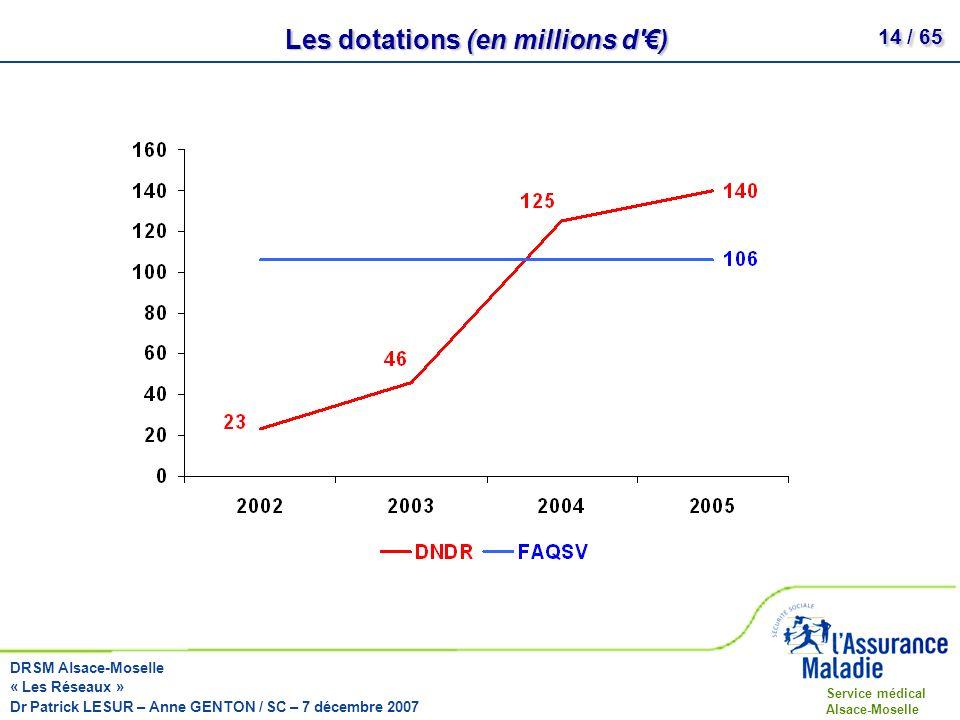 Les dotations (en millions d €)