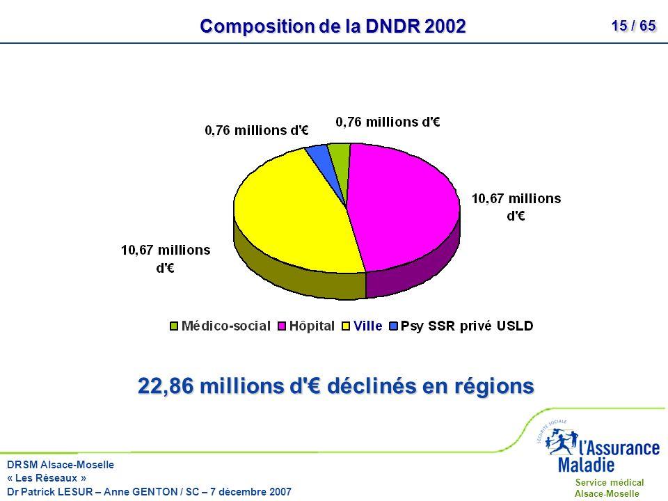 22,86 millions d € déclinés en régions