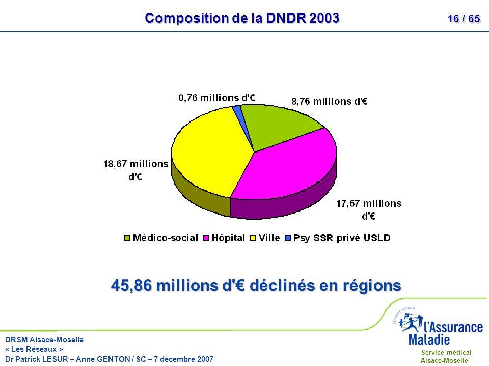 45,86 millions d € déclinés en régions
