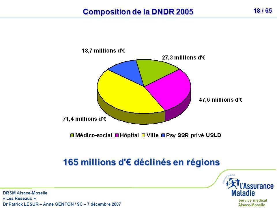 165 millions d € déclinés en régions