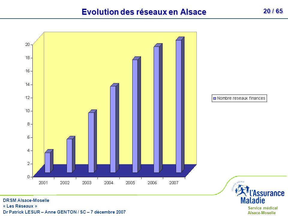 Evolution des réseaux en Alsace