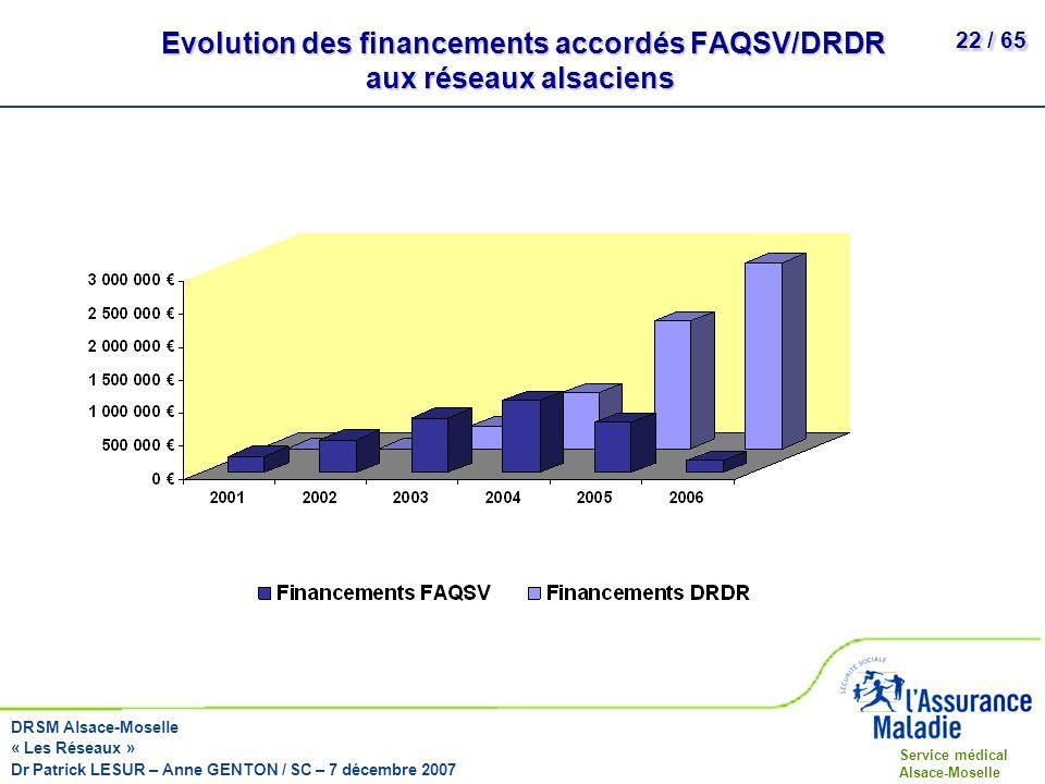 Evolution des financements accordés FAQSV/DRDR aux réseaux alsaciens