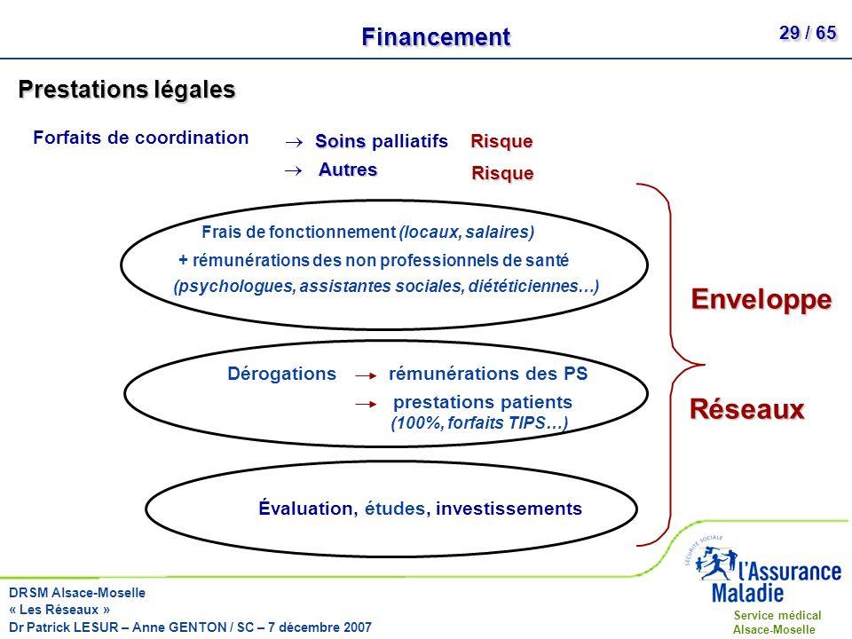 Enveloppe Réseaux Financement Prestations légales