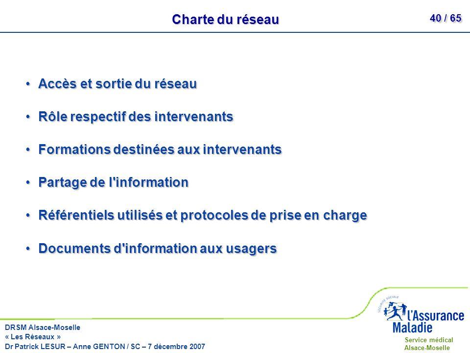 Charte du réseau Accès et sortie du réseau. Rôle respectif des intervenants. Formations destinées aux intervenants.