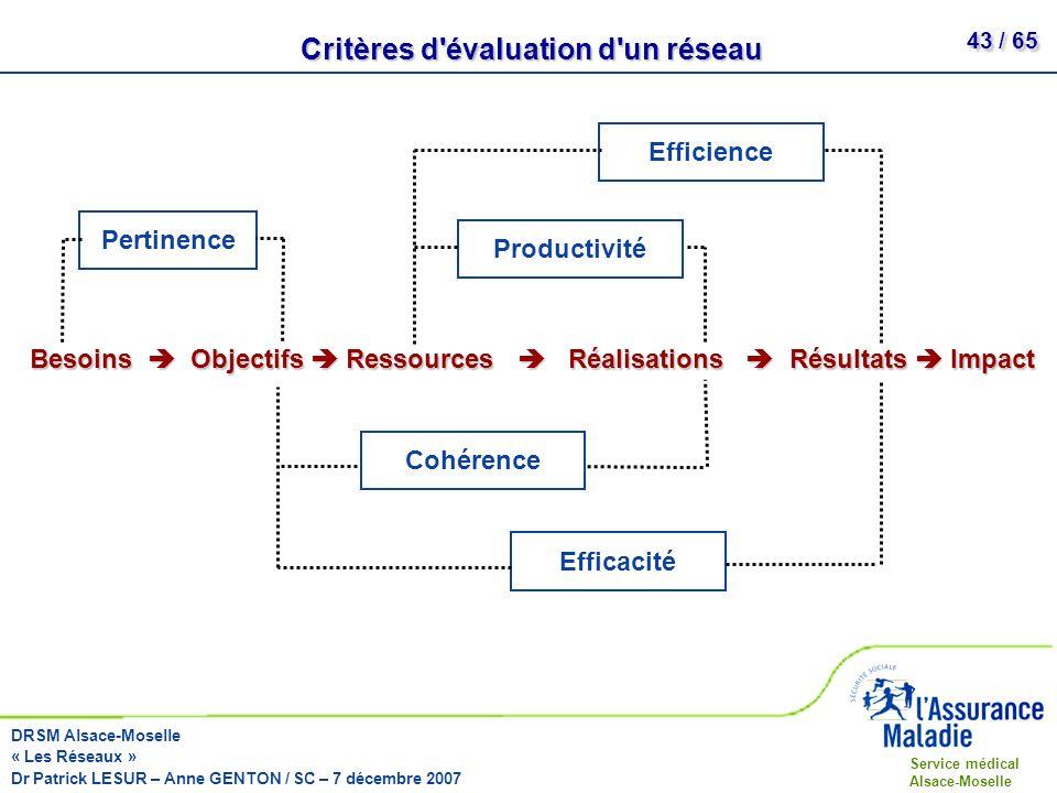 Critères d évaluation d un réseau