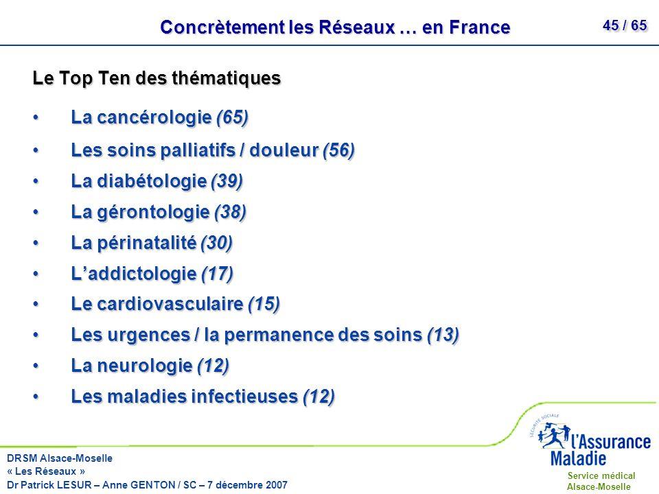 Concrètement les Réseaux … en France