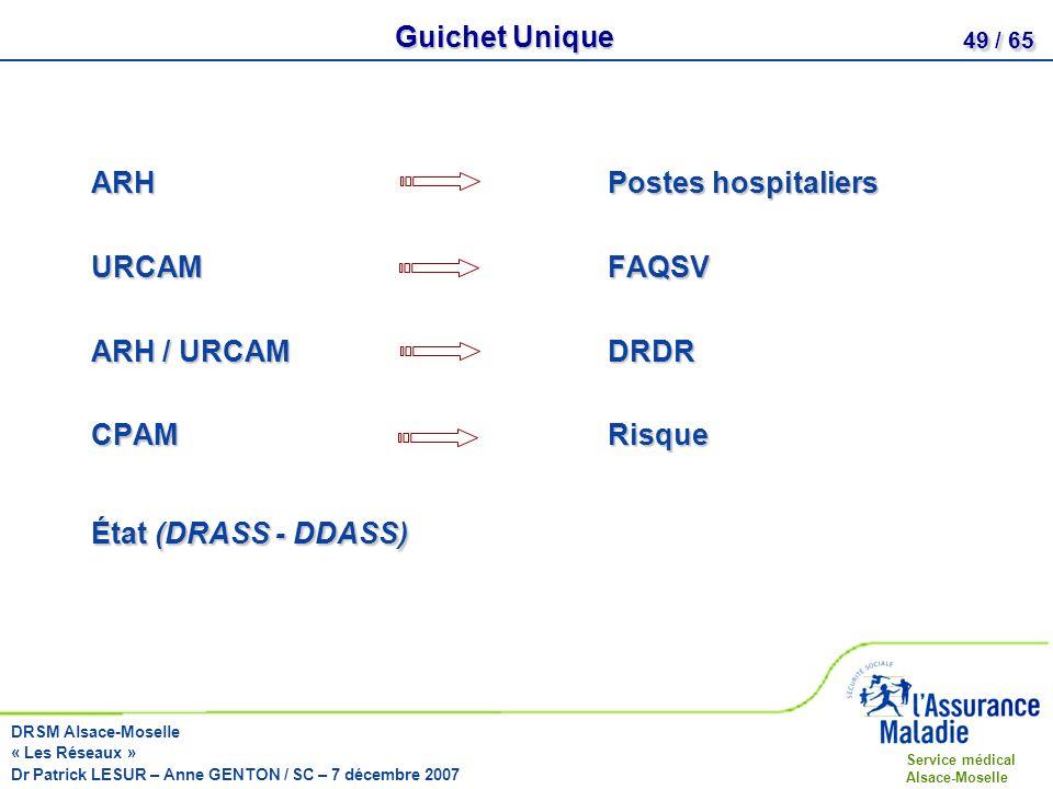 Guichet UniqueARH Postes hospitaliers.URCAM FAQSV.