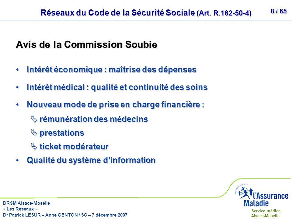 Réseaux du Code de la Sécurité Sociale (Art. R.162-50-4)