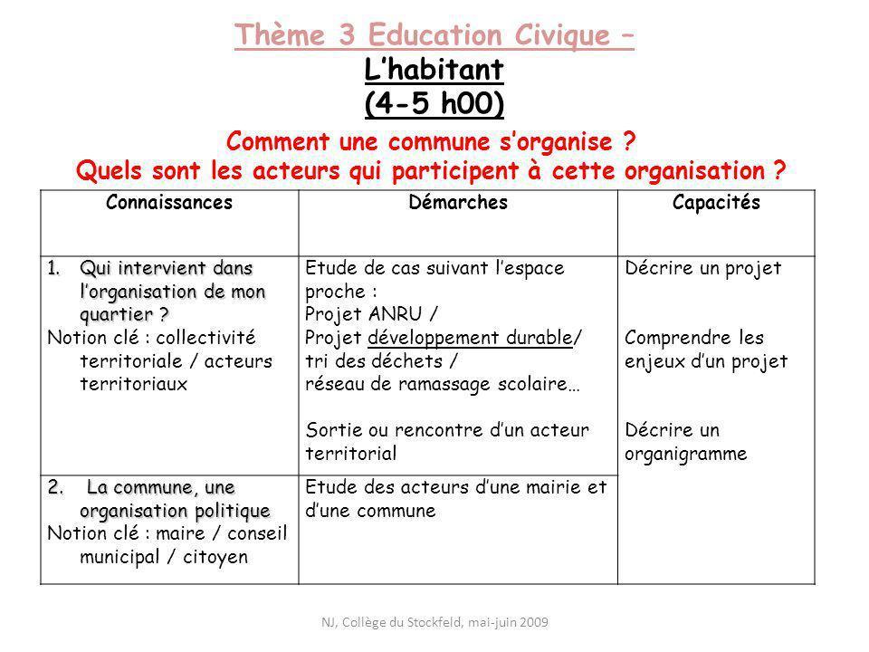 Thème 3 Education Civique – L'habitant (4-5 h00)
