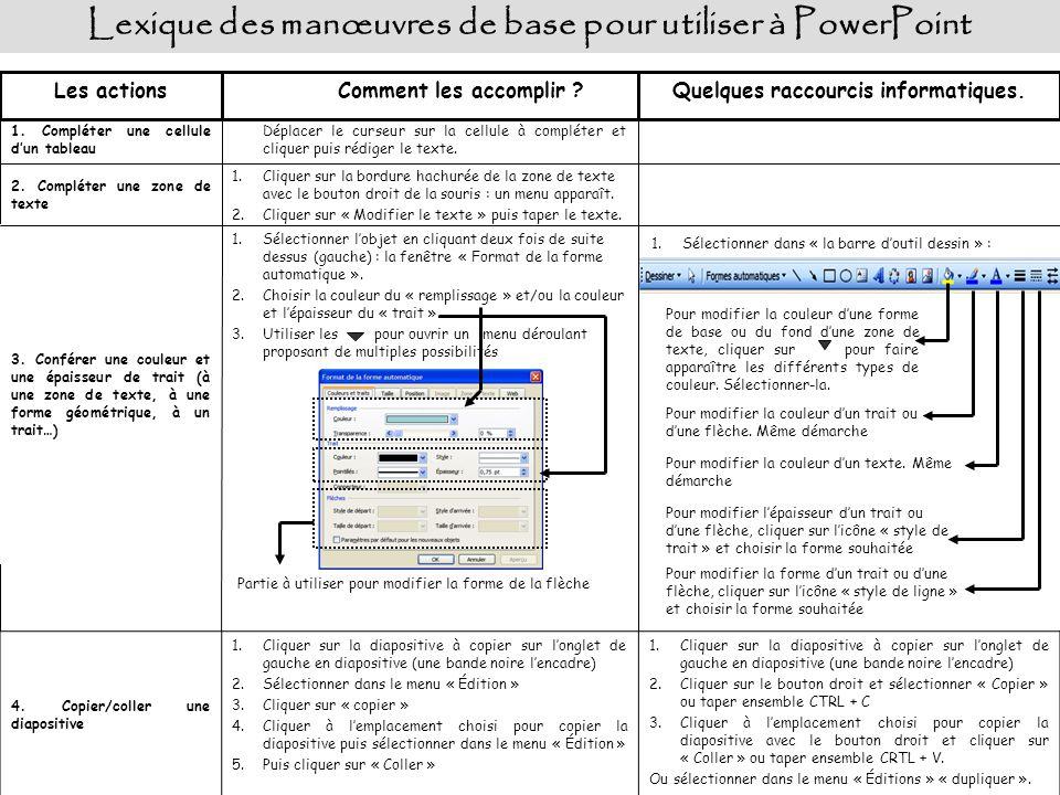 Lexique des manœuvres de base pour utiliser à PowerPoint