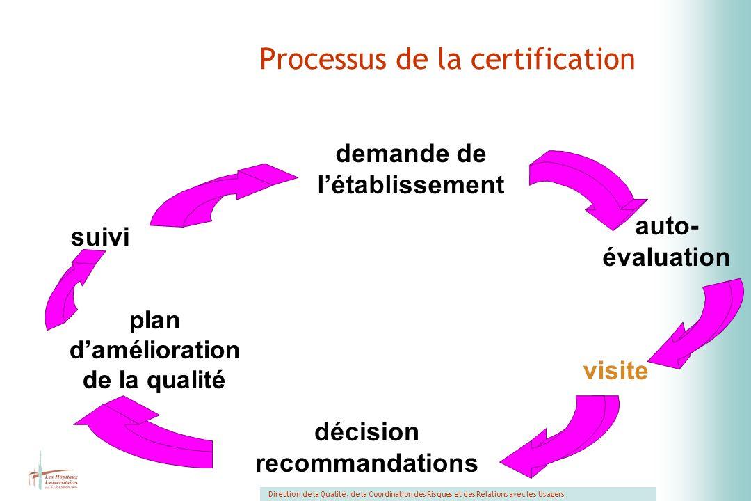 Processus de la certification