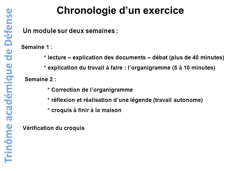 Chronologie d'un exercice Trinôme académique de Défense